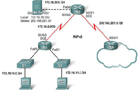 lab7 configurting network Fully revised and updated with the latest data from the field, network security, firewalls, and vpns lab #7: configuring a virtual private network server.